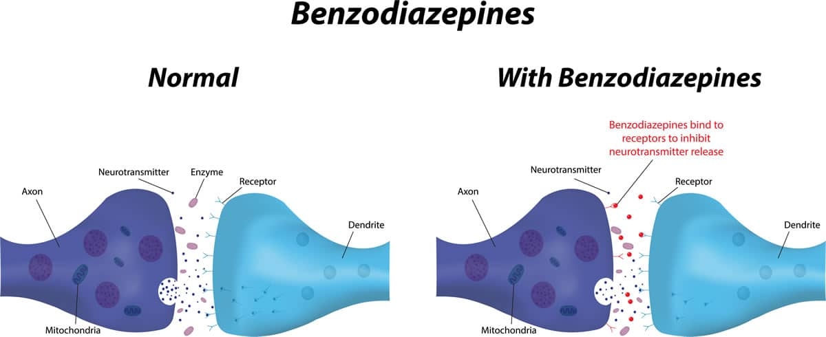 signs someone is addicted to benzos